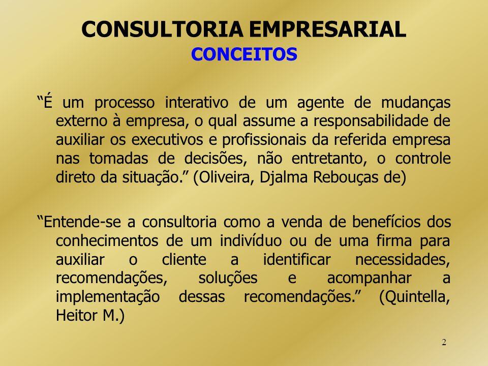 2 CONSULTORIA EMPRESARIAL CONCEITOS É um processo interativo de um agente de mudanças externo à empresa, o qual assume a responsabilidade de auxiliar