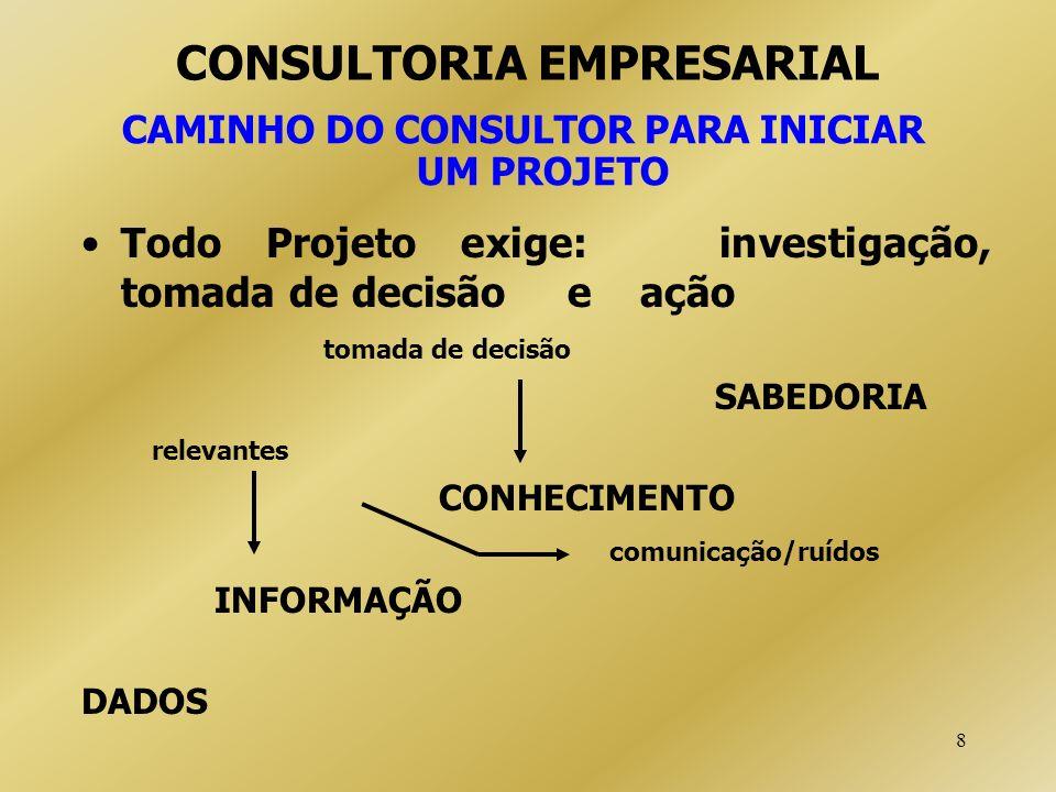 8 CONSULTORIA EMPRESARIAL CAMINHO DO CONSULTOR PARA INICIAR UM PROJETO Todo Projeto exige: investigação, tomada de decisão e ação tomada de decisão SA