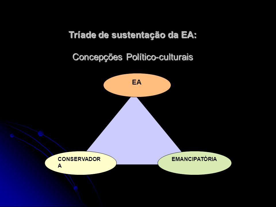 Tríade de sustentação da EA: Concepções Político-culturais CONSERVADOR A EA EMANCIPATÓRIA