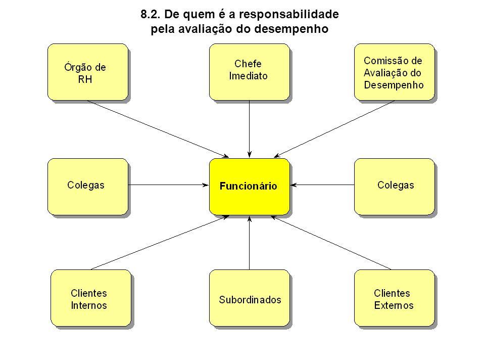 8.2. De quem é a responsabilidade pela avaliação do desempenho