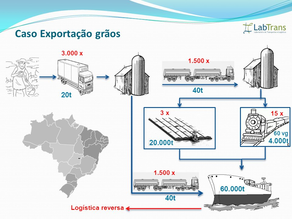Caso Exportação grãos 20t 40t 4.000t 60.000t 40t 60 vg 20.000t 3.000 x Logística reversa 1.500 x 3 x 15 x 1.500 x