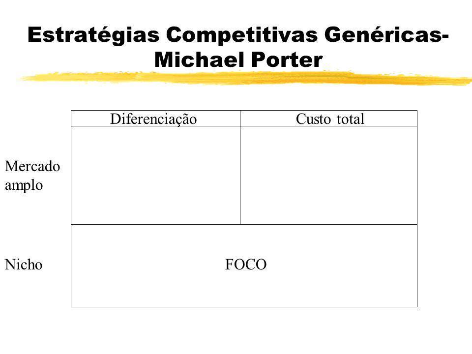 Estratégias Competitivas Genéricas- Michael Porter Diferenciação Custo total FOCO Mercado amplo Nicho