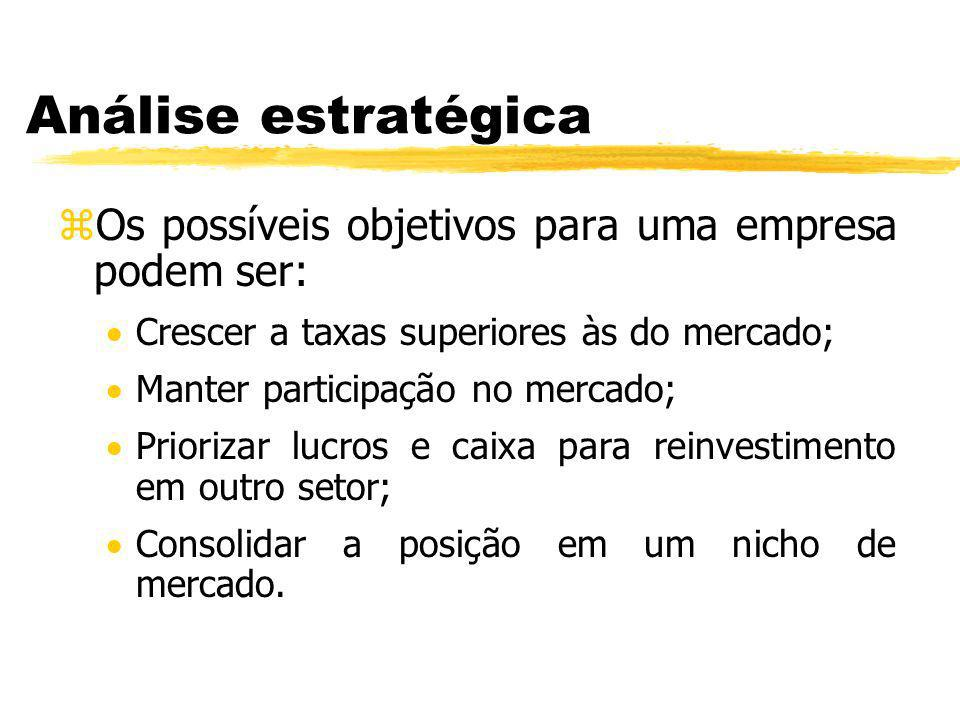Análise estratégica zOs possíveis objetivos para uma empresa podem ser: Crescer a taxas superiores às do mercado; Manter participação no mercado; Prio