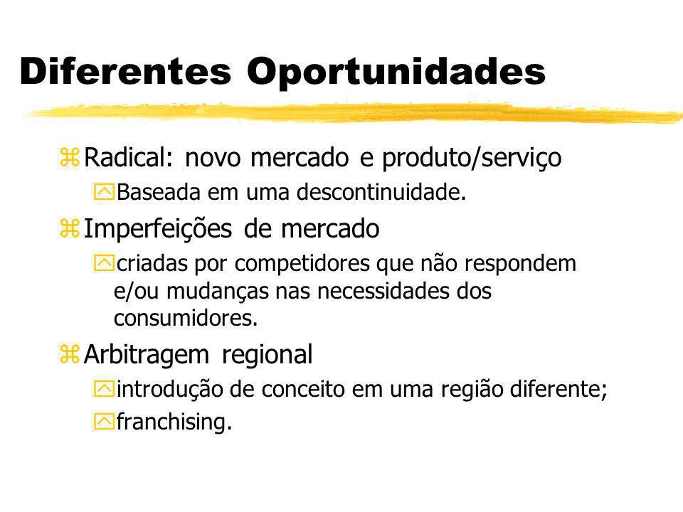 Diferentes Oportunidades zRadical: novo mercado e produto/serviço yBaseada em uma descontinuidade. zImperfeições de mercado ycriadas por competidores