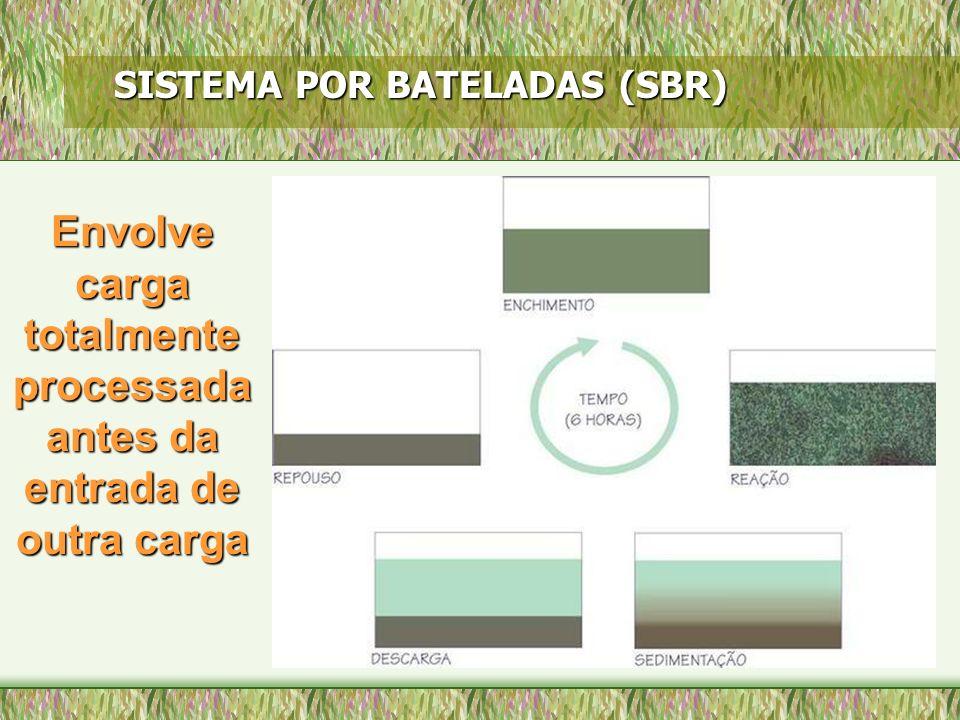 SISTEMA POR BATELADAS (SBR) Envolve carga totalmente processada antes da entrada de outra carga