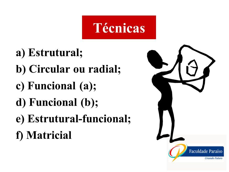 Técnicas a) Estrutural; b) Circular ou radial; c) Funcional (a); d) Funcional (b); e) Estrutural-funcional; f) Matricial