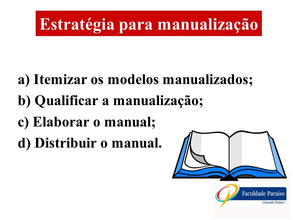 Estratégia para manualização a) Itemizar os modelos manualizados; b) Qualificar a manualização; c) Elaborar o manual; d) Distribuir o manual.