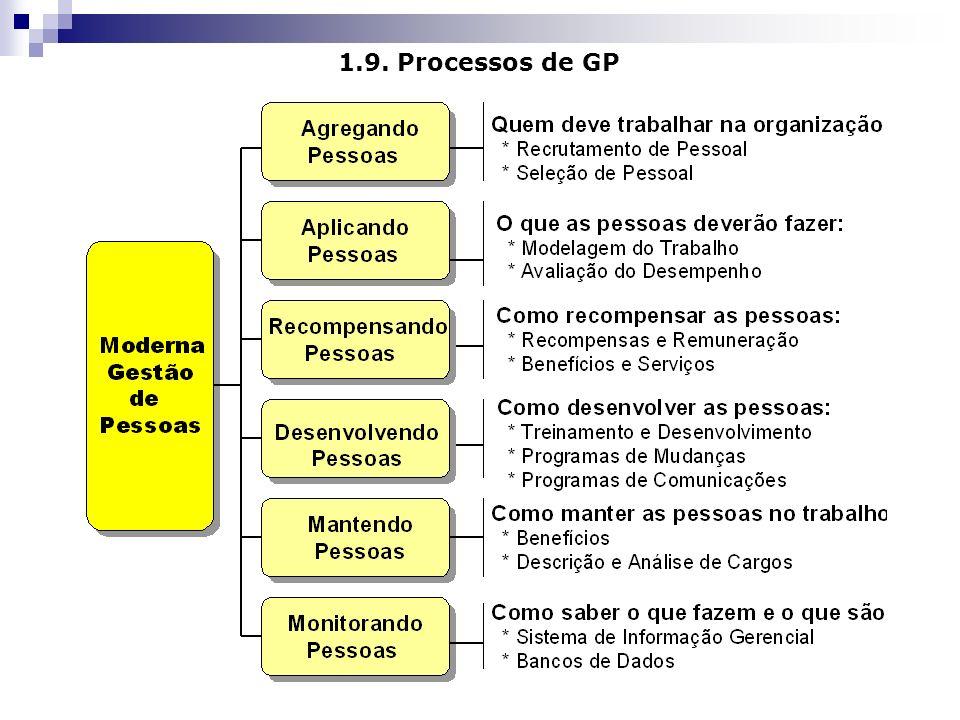 1.9. Processos de GP