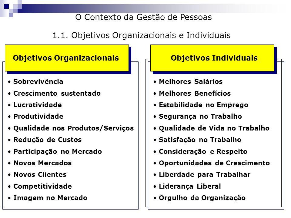 O Contexto da Gestão de Pessoas Objetivos Organizacionais Objetivos Individuais Sobrevivência Crescimento sustentado Lucratividade Produtividade Quali