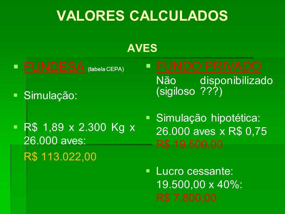 VALORES CALCULADOS AVES FUNDESA (tabela CEPA) Simulação: R$ 1,89 x 2.300 Kg x 26.000 aves: R$ 113.022,00 FUNDO PRIVADO Não disponibilizado (sigiloso ?