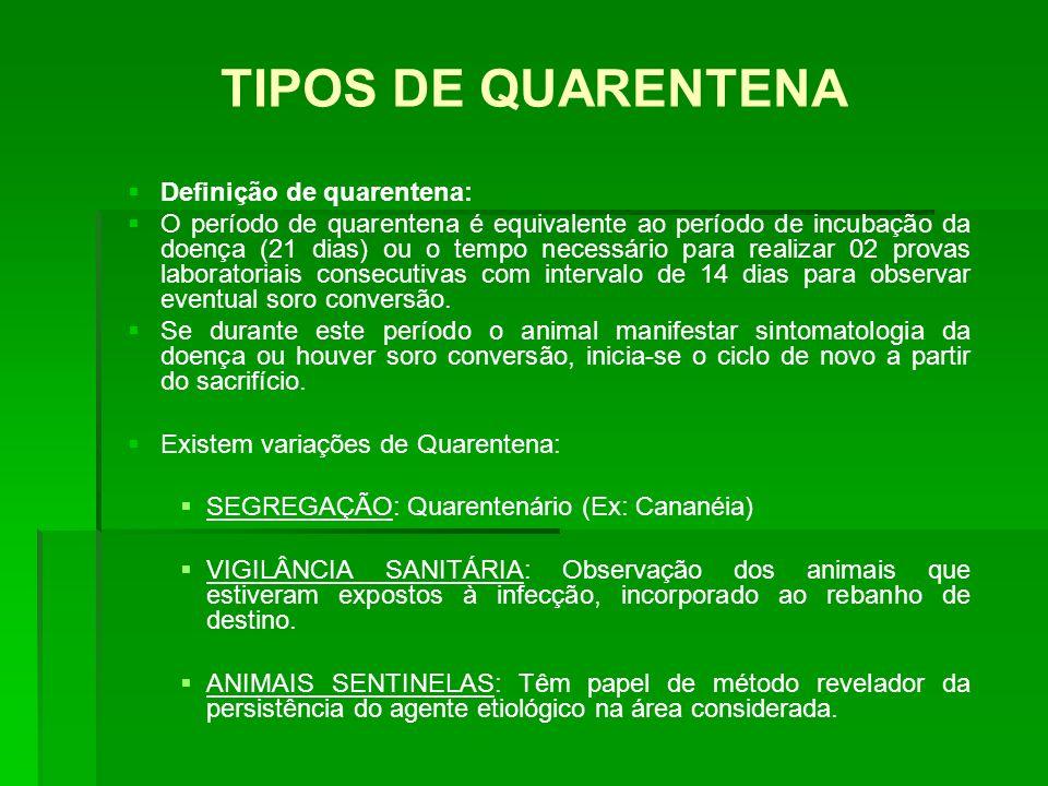 TIPOS DE QUARENTENA Definição de quarentena: O período de quarentena é equivalente ao período de incubação da doença (21 dias) ou o tempo necessário p