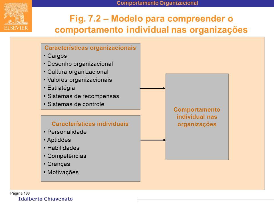 Comportamento Organizacional Idalberto Chiavenato Fig. 7.2 – Modelo para compreender o comportamento individual nas organizações Página 190 Caracterís