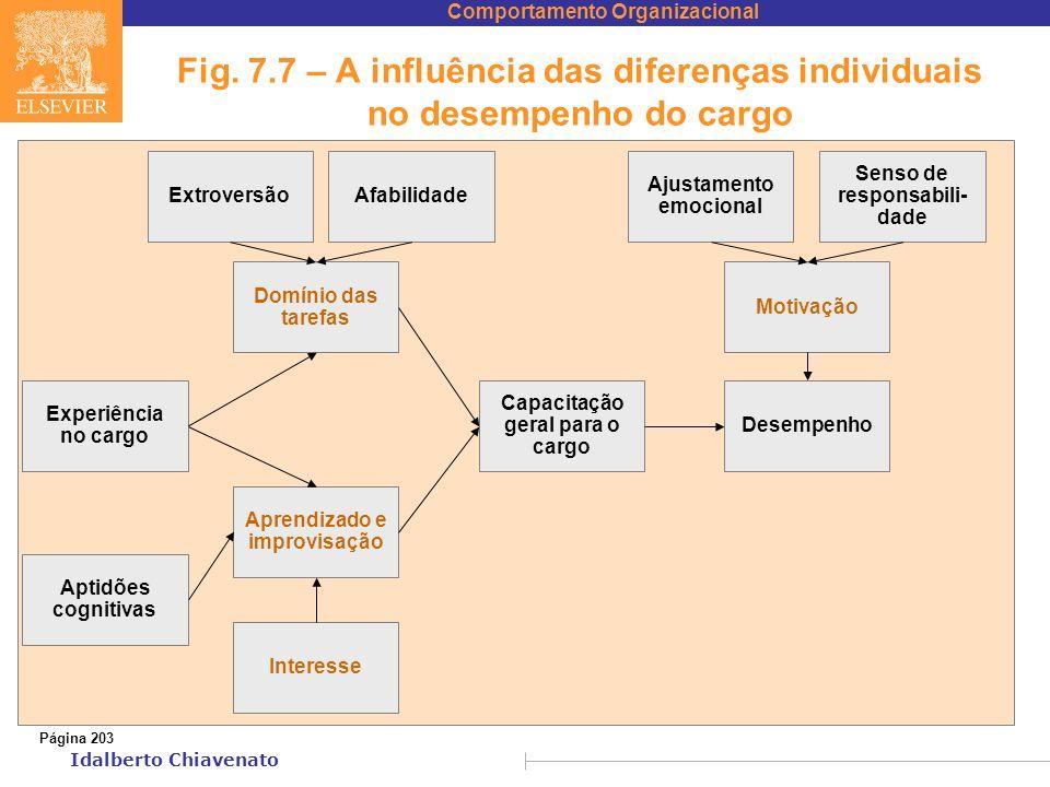 Comportamento Organizacional Idalberto Chiavenato Fig. 7.7 – A influência das diferenças individuais no desempenho do cargo Página 203 ExtroversãoAfab