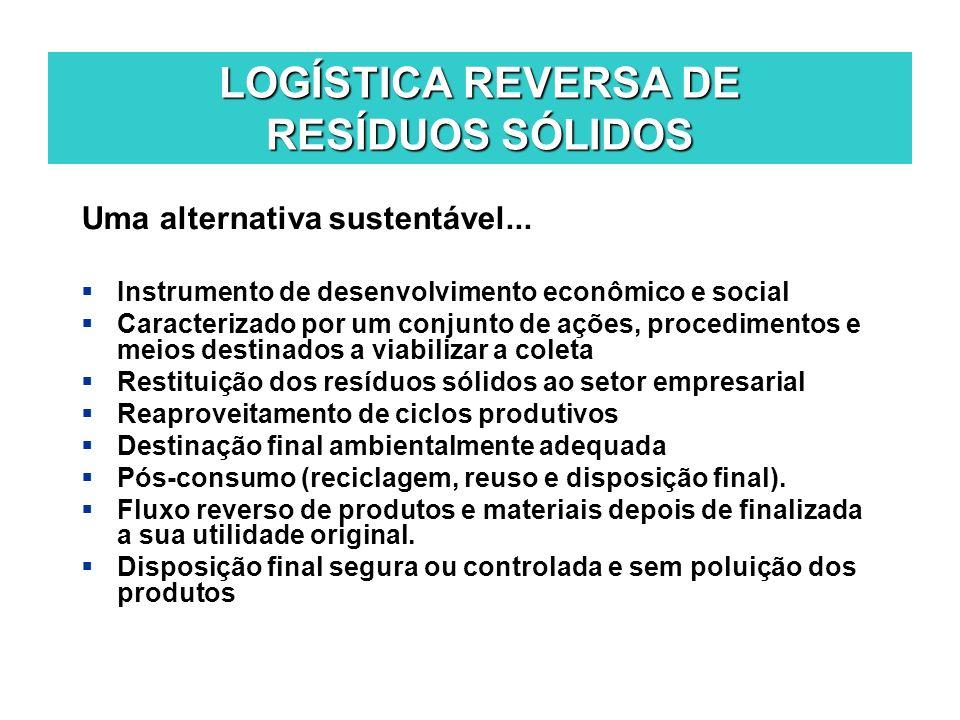 LOGÍSTICA REVERSA DE RESÍDUOS SÓLIDOS Uma alternativa sustentável... Instrumento de desenvolvimento econômico e social Caracterizado por um conjunto d