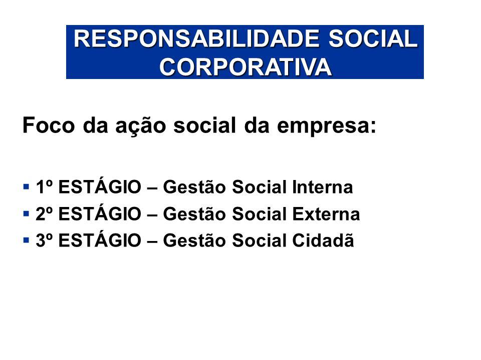 Foco da ação social da empresa: 1º ESTÁGIO – Gestão Social Interna 2º ESTÁGIO – Gestão Social Externa 3º ESTÁGIO – Gestão Social Cidadã RESPONSABILIDA