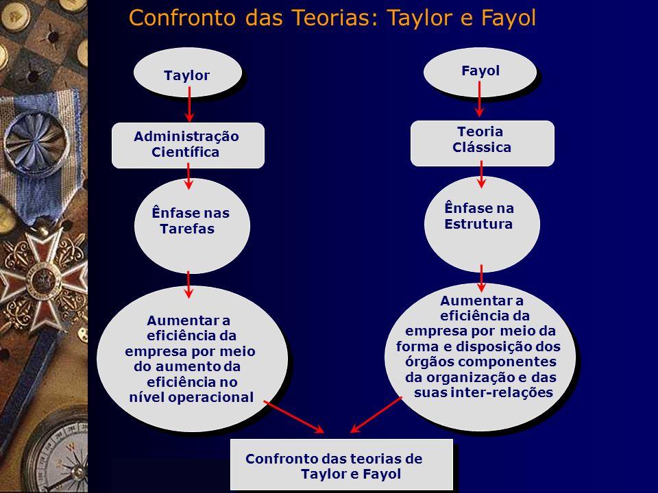 Introdução à Teoria Geral da Administração Taylor Administração Científica Ênfase nas Tarefas Aumentar a eficiência da empresa por meio do aumento da