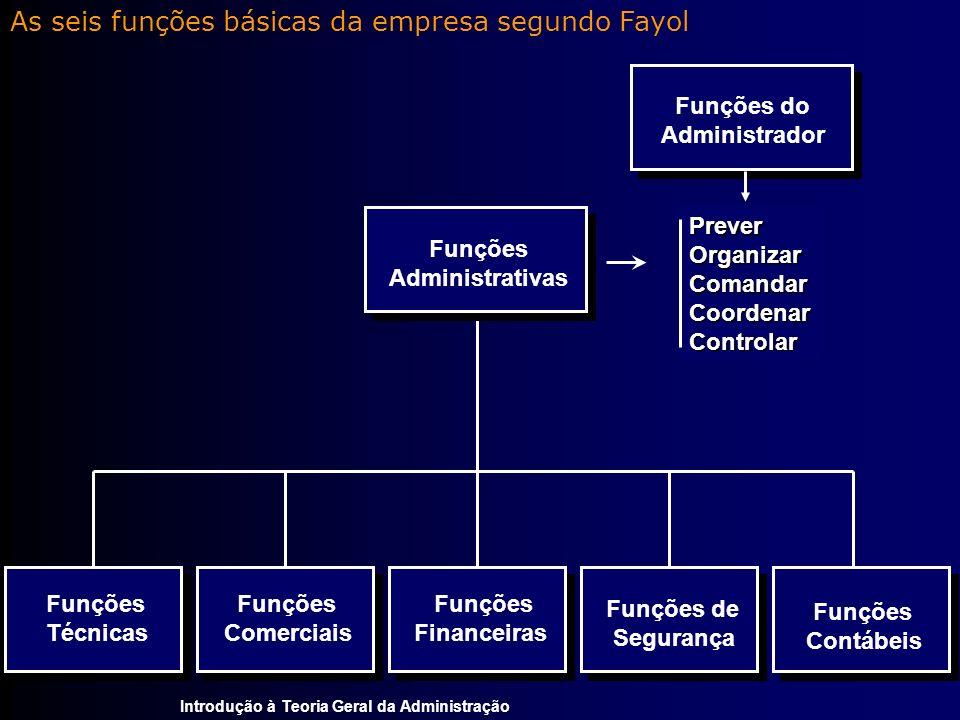 Introdução à Teoria Geral da Administração As seis funções básicas da empresa segundo Fayol Funções Técnicas Funções Comerciais Funções Financeiras Fu