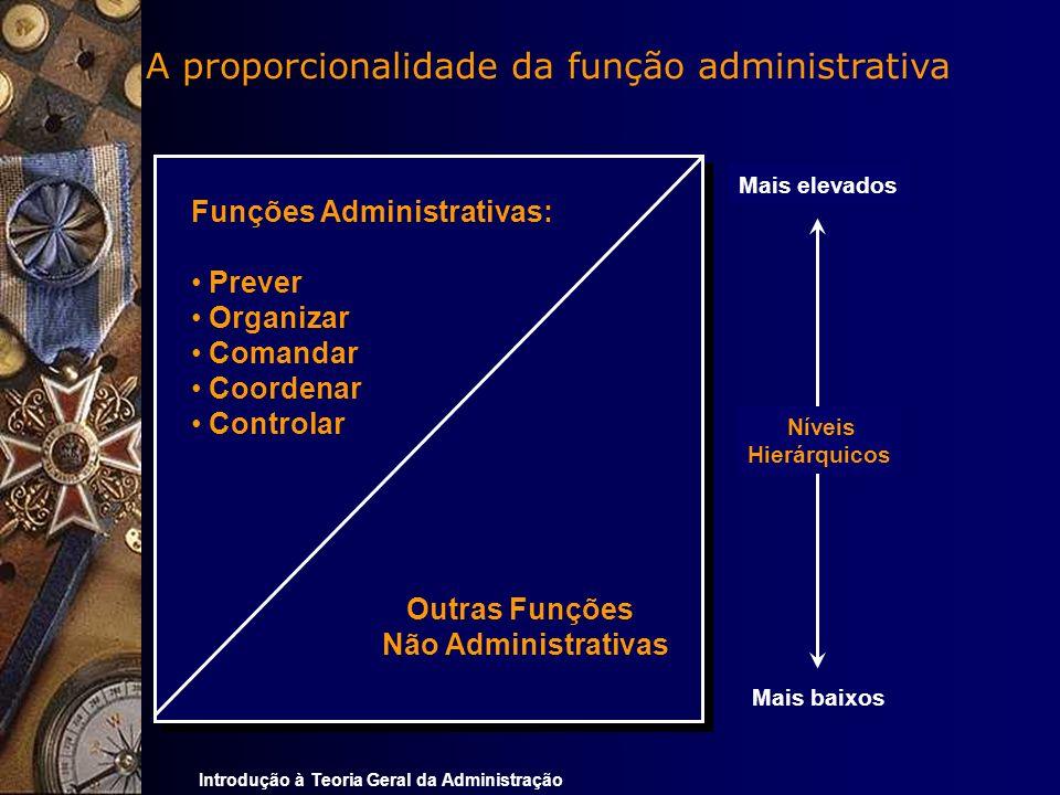 Introdução à Teoria Geral da Administração A proporcionalidade da função administrativa Mais elevados Funções Administrativas: Prever Organizar Comand