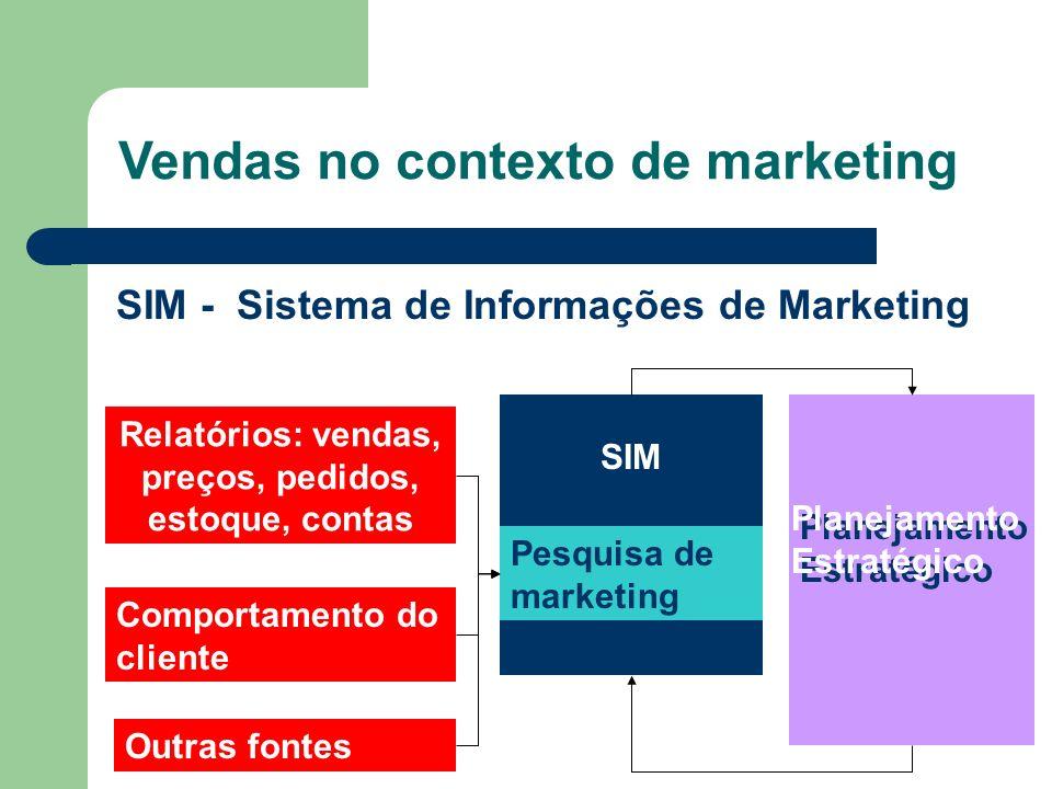 SIM - Sistema de Informações de Marketing Relatórios: vendas, preços, pedidos, estoque, contas Pesquisa de marketing Comportamento do cliente Outras f
