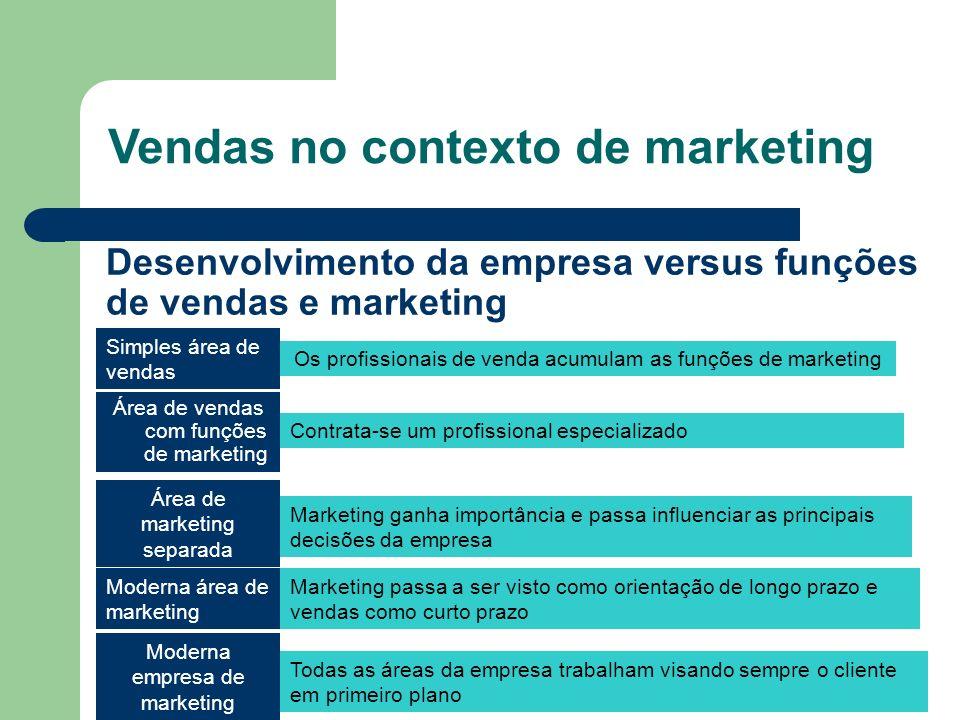 Desenvolvimento da empresa versus funções de vendas e marketing Simples área de vendas Área de vendas com funções de marketing Área de marketing separ