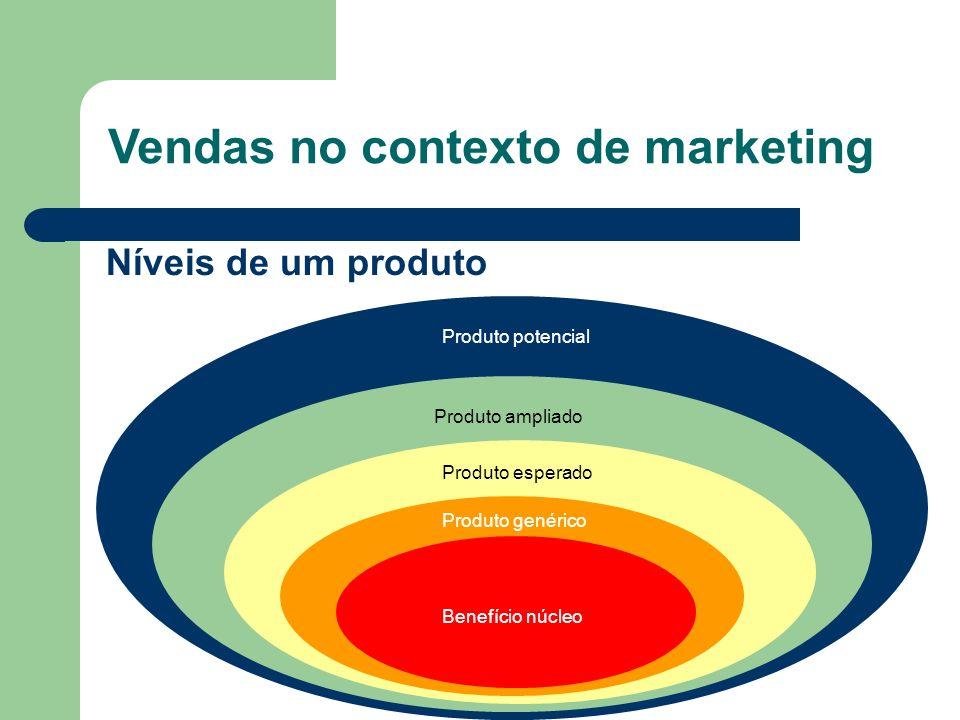 Níveis de um produto Benefício núcleo Produto genérico Produto esperado Produto ampliado Produto potencial Vendas no contexto de marketing
