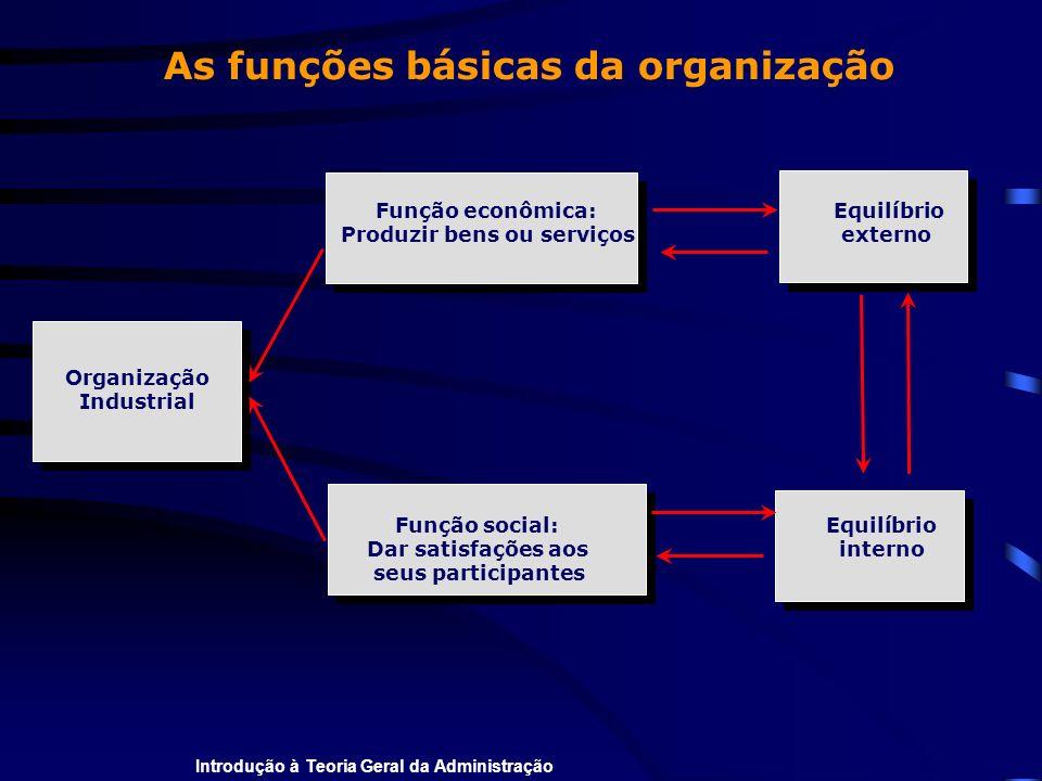 Introdução à Teoria Geral da Administração Função econômica: Equilíbrio Produzir bens ou serviços externo Organização Industrial As funções básicas da