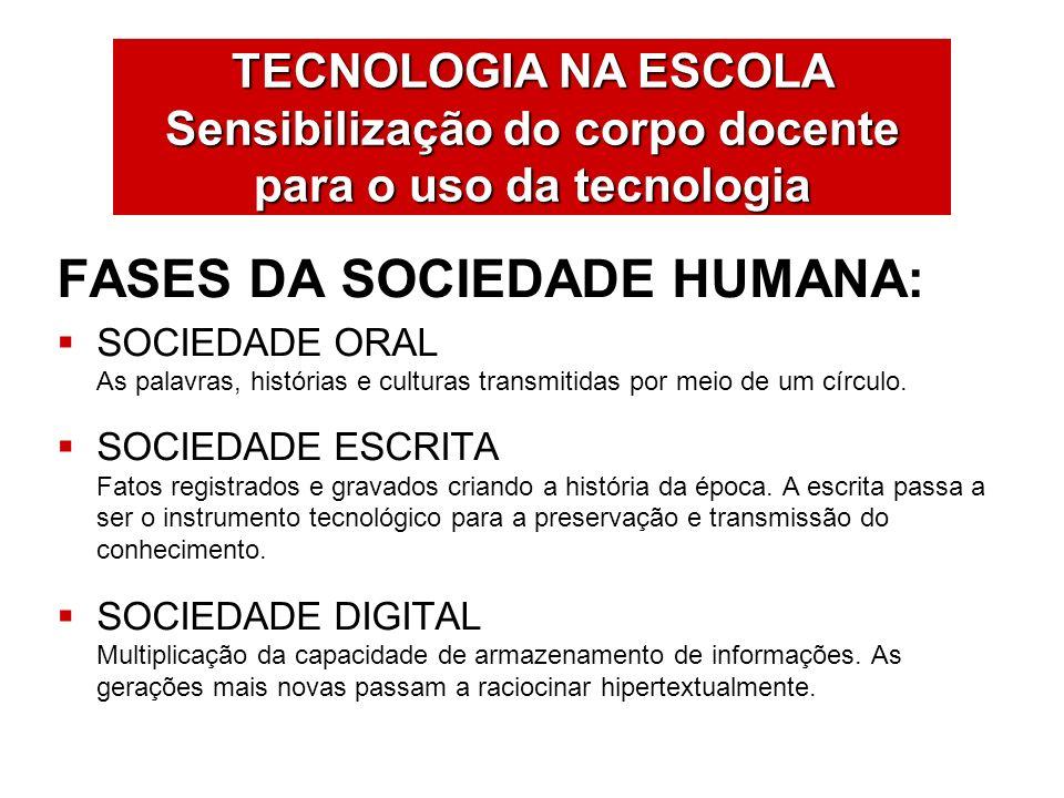 TECNOLOGIA NA ESCOLA Sensibilização do corpo docente para o uso da tecnologia FASES DA SOCIEDADE HUMANA: SOCIEDADE ORAL As palavras, histórias e cultu