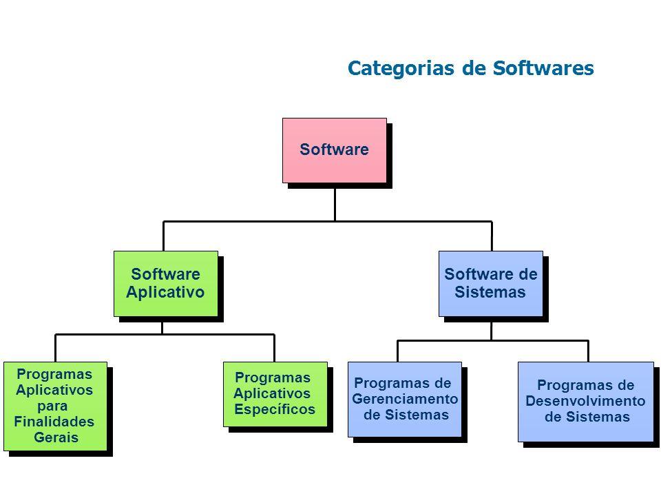 Categorias de Softwares Programas Aplicativos para Finalidades Gerais Programas Aplicativos para Finalidades Gerais Programas Aplicativos Específicos