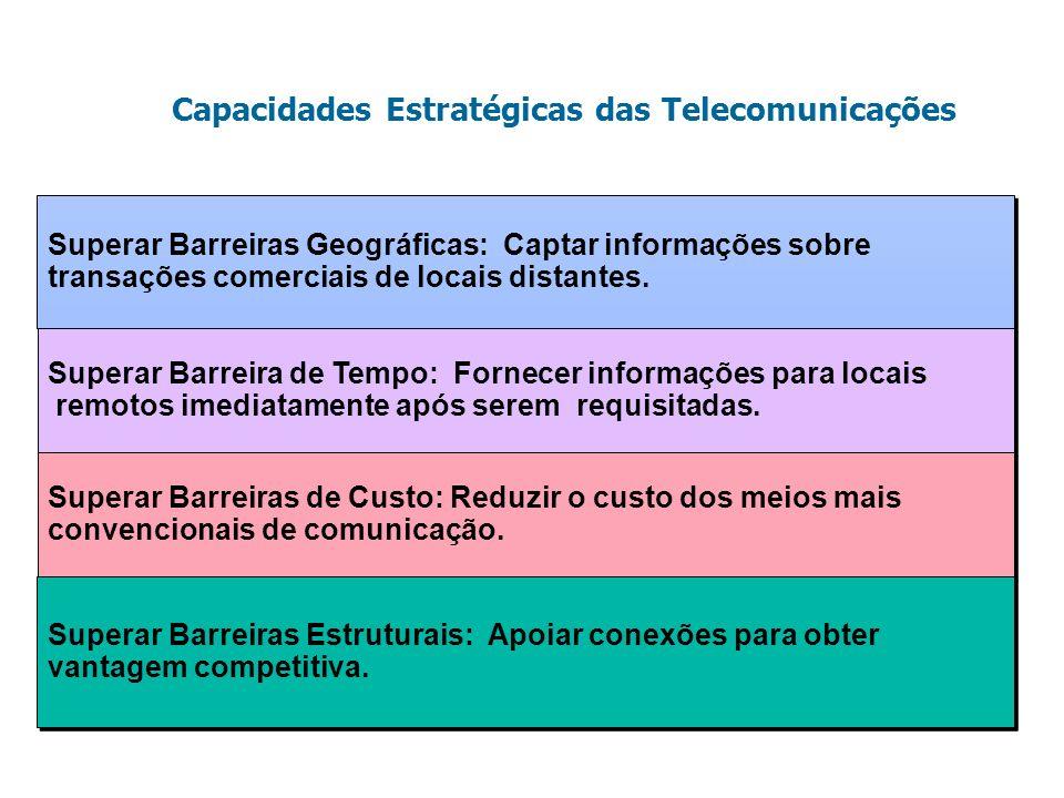 Capacidades Estratégicas das Telecomunicações Superar Barreiras Geográficas: Captar informações sobre transações comerciais de locais distantes. Super