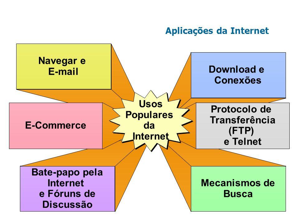Aplicações da Internet Navegar e E-mail Bate-papo pela Internet e Fóruns de Discussão Download e Conexões Mecanismos de Busca E-Commerce Protocolo de