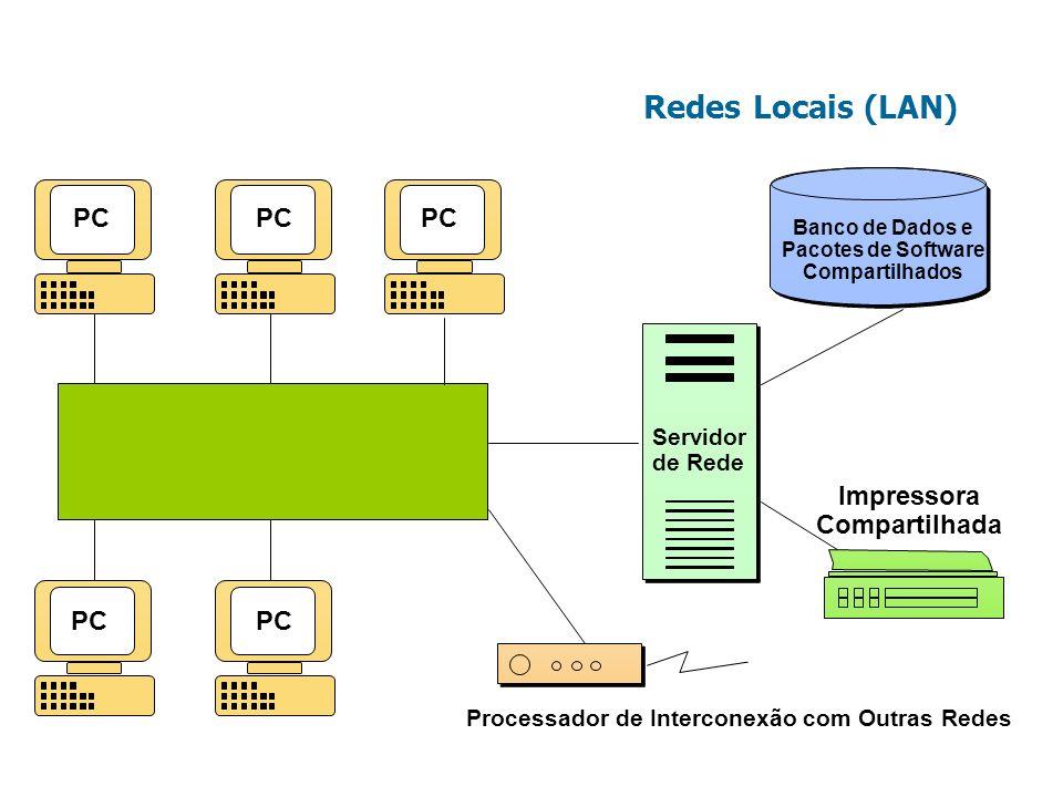 Redes Locais (LAN) Servidor de Rede Servidor de Rede Banco de Dados e Pacotes de Software Compartilhados Impressora Compartilhada PC Processador de In