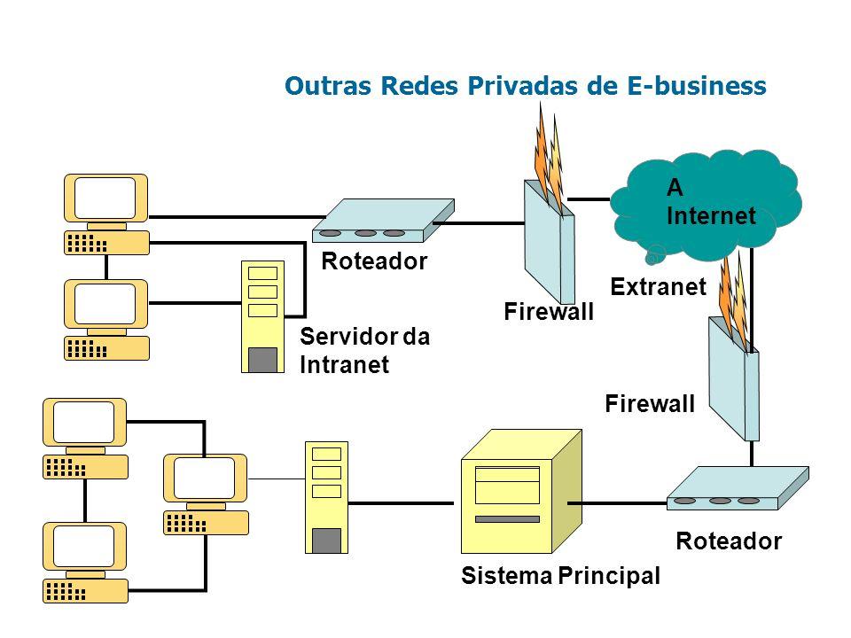 Outras Redes Privadas de E-business Roteador Sistema Principal Servidor da Intranet A Internet Firewall Roteador Extranet