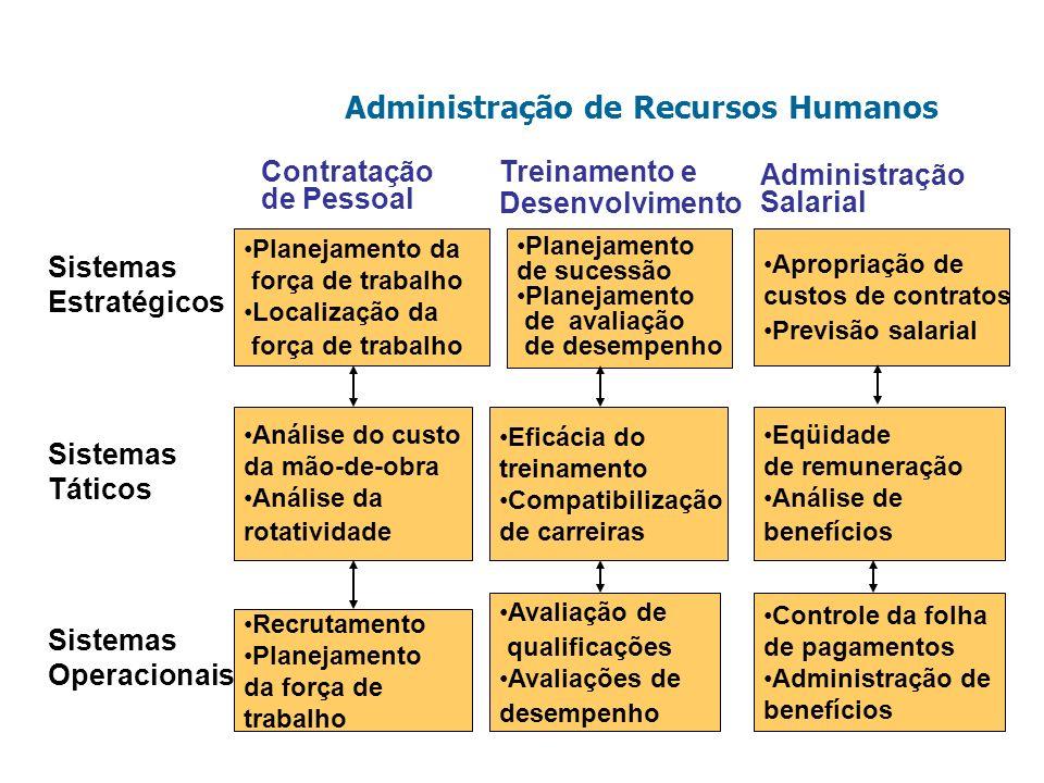 Administração de Recursos Humanos Planejamento da força de trabalho Localização da força de trabalho Análise do custo da mão-de-obra Análise da rotati