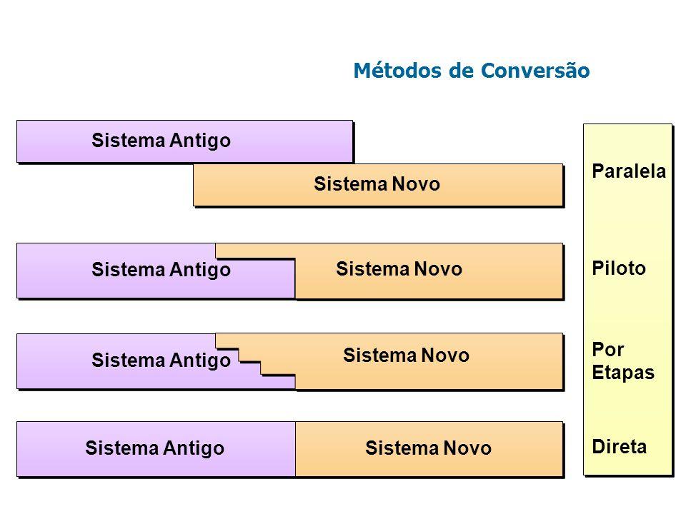 Métodos de Conversão Sistema Antigo Sistema Novo Sistema Antigo Sistema Novo Sistema Antigo Sistema Novo Paralela Piloto Por Etapas Direta