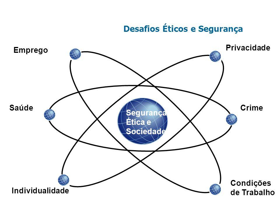 Desafios Éticos e Segurança Segurança Ética e Sociedade Emprego Privacidade Saúde Individualidade Crime Condições de Trabalho
