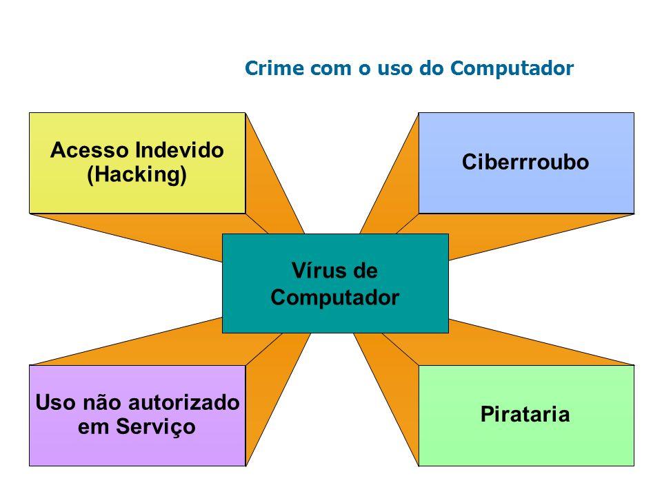 Crime com o uso do Computador Acesso Indevido (Hacking) Uso não autorizado em Serviço Ciberrroubo Pirataria Vírus de Computador