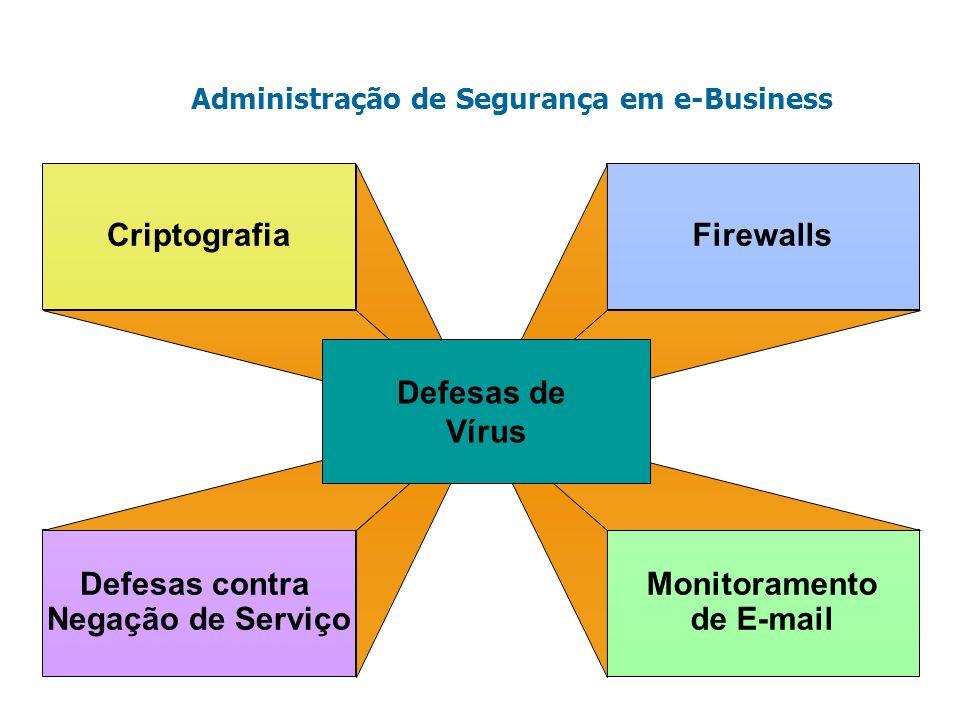 Administração de Segurança em e-Business Criptografia Defesas contra Negação de Serviço Firewalls Monitoramento de E-mail Defesas de Vírus