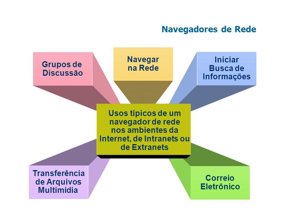 Navegadores de Rede Grupos de Discussão Navegar na Rede Iniciar Busca de Informações Correio Eletrônico Transferência de Arquivos Multimídia Usos típi