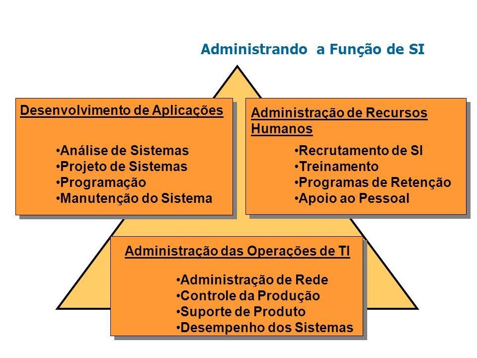 Administrando a Função de SI Desenvolvimento de Aplicações Análise de Sistemas Projeto de Sistemas Programação Manutenção do Sistema Administração das