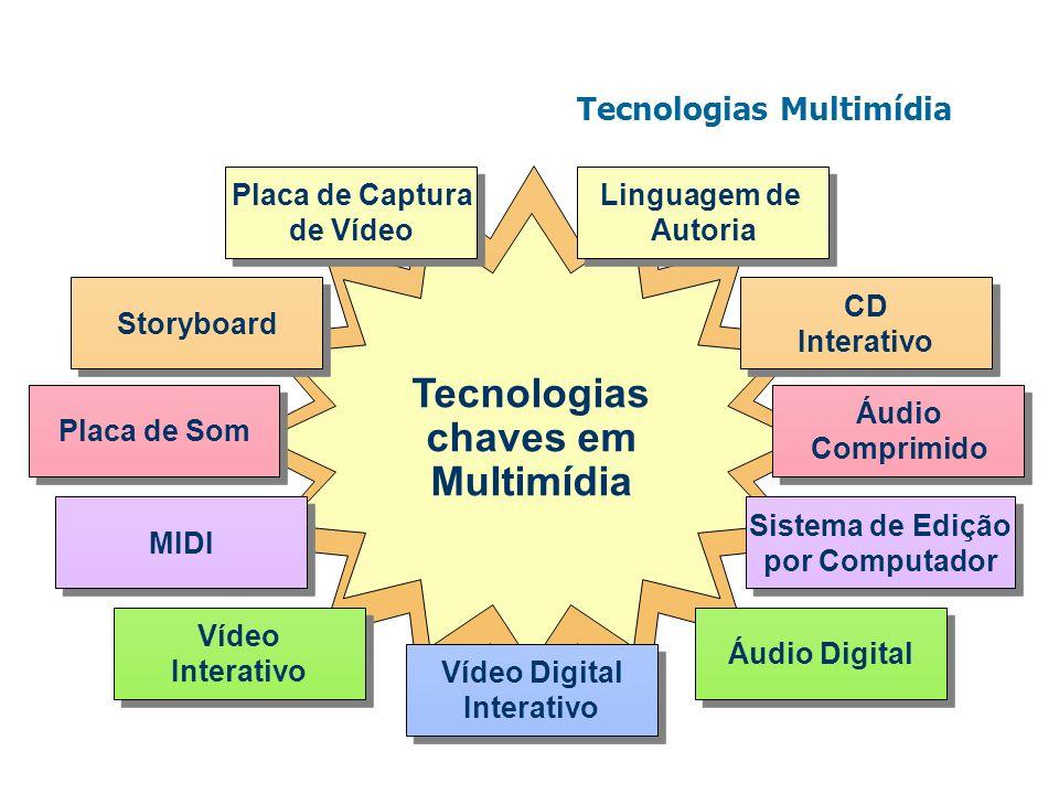 Tecnologias Multimídia Tecnologias chaves em Multimídia Placa de Captura de Vídeo Placa de Captura de Vídeo Linguagem de Autoria Linguagem de Autoria