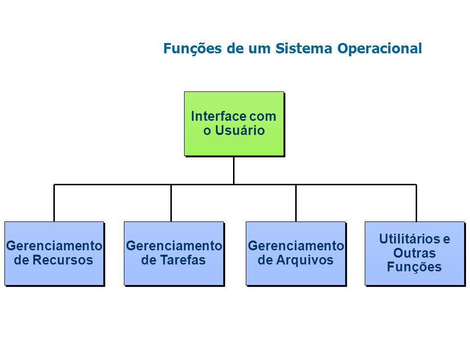 Funções de um Sistema Operacional Gerenciamento de Recursos Gerenciamento de Recursos Gerenciamento de Tarefas Gerenciamento de Tarefas Interface com