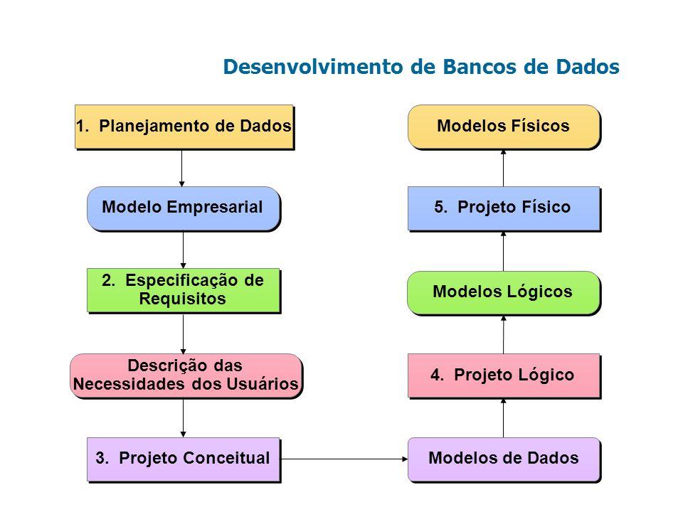 Desenvolvimento de Bancos de Dados Descrição das Necessidades dos Usuários Descrição das Necessidades dos Usuários 1. Planejamento de Dados Modelo Emp