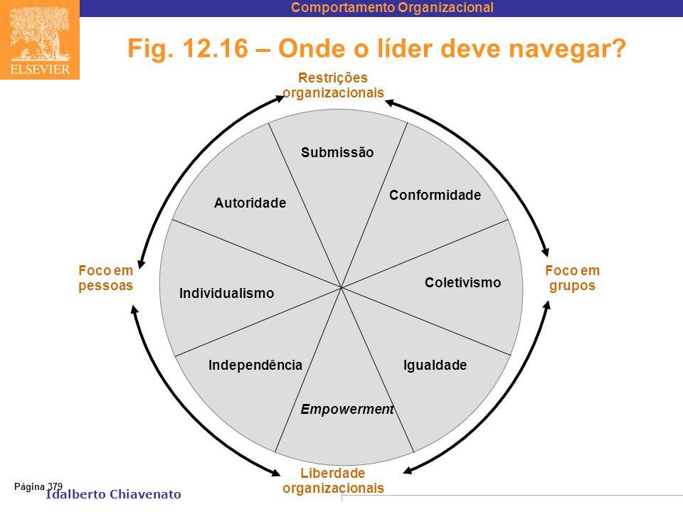Comportamento Organizacional Idalberto Chiavenato Fig. 12.16 – Onde o líder deve navegar? Página 379 Submissão Conformidade Coletivismo Igualdade Empo