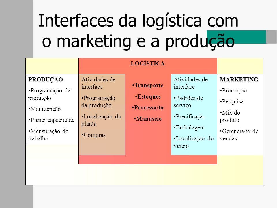 Interfaces da logística com o marketing e a produção LOGÍSTICA Transporte Estoques Processa/to Manuseio PRODUÇÃO Programação da produção Manutenção Pl