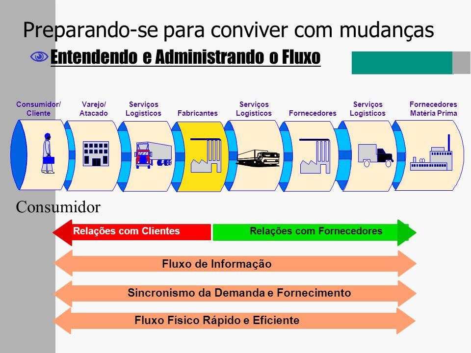 Preparando-se para conviver com mudanças Entendendo e Administrando o Fluxo Fluxo de Informação Sincronismo da Demanda e Fornecimento Relações com For