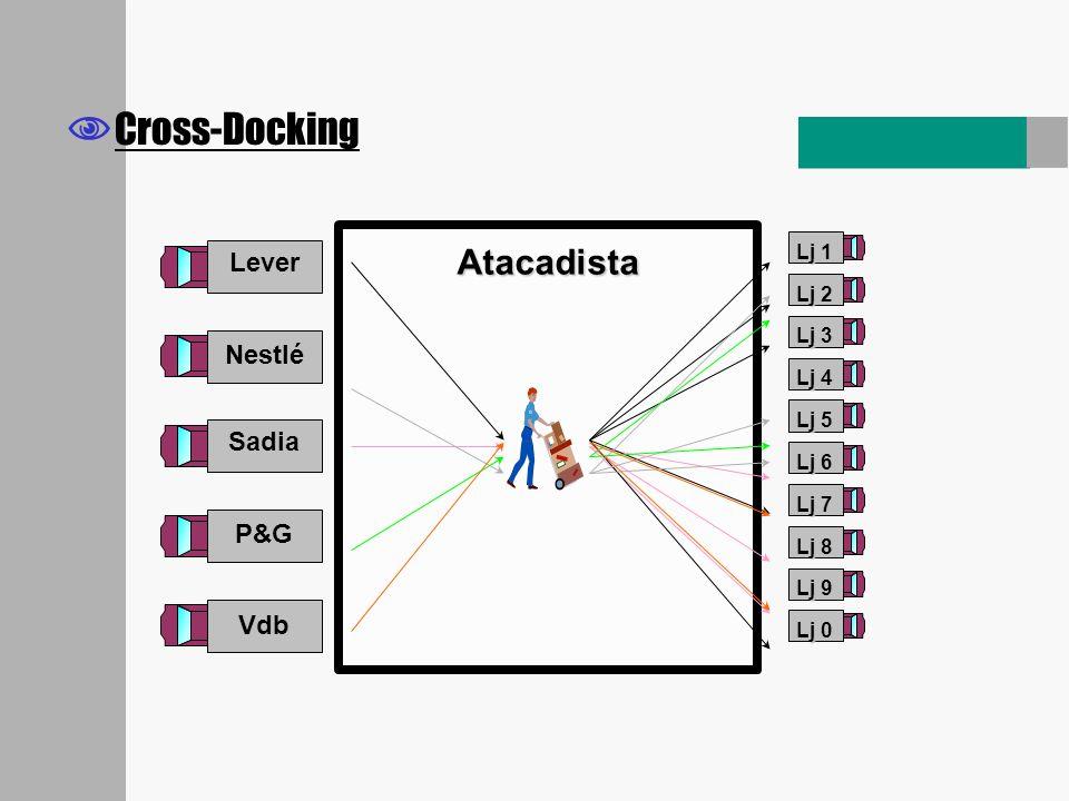 Cross-Docking Atacadista Lj 8 Lj 6 Lj 9 Sadia Lj 1 Lj 2 Lj 3 Lj 7 Lj 0 Lever Lj 4 Lj 5 Nestlé P&G Vdb
