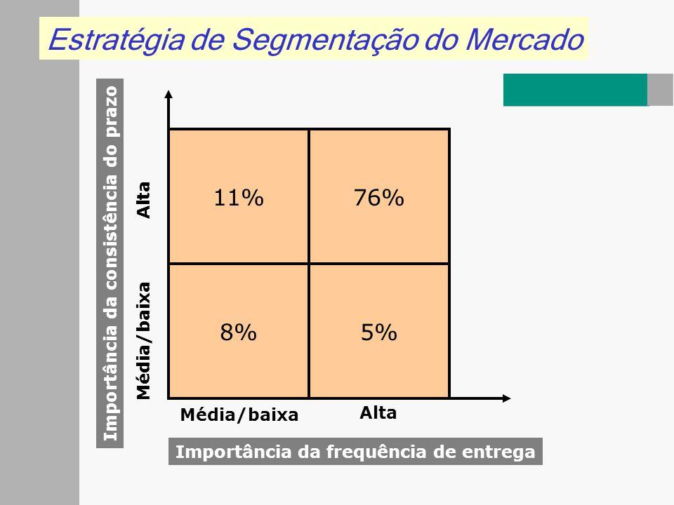 Estratégia de Segmentação do Mercado 8%5% 76%11% Média/baixa Alta Média/baixa Alta Importância da frequência de entrega Importância da consistência do