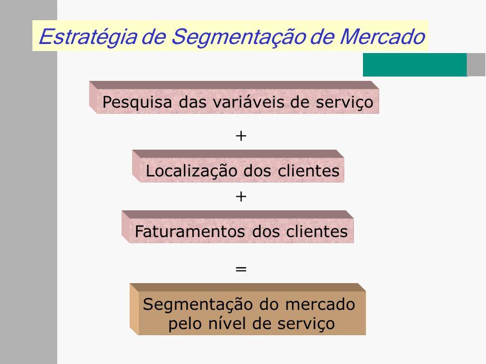 Estratégia de Segmentação de Mercado Pesquisa das variáveis de serviço Localização dos clientes Faturamentos dos clientes = + + Segmentação do mercado