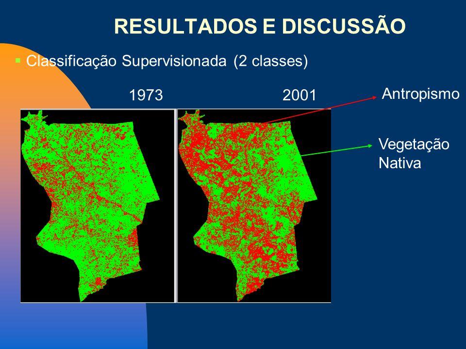 Classificação Supervisionada (2 classes) Antropismo Vegetação Nativa 1973 2001 RESULTADOS E DISCUSSÃO