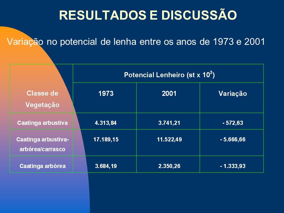 Variação no potencial de lenha entre os anos de 1973 e 2001 RESULTADOS E DISCUSSÃO